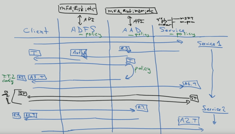 example whiteboard conversation
