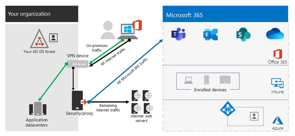 vpn model 1 - Windows 10 Always On Vpn Palo Alto