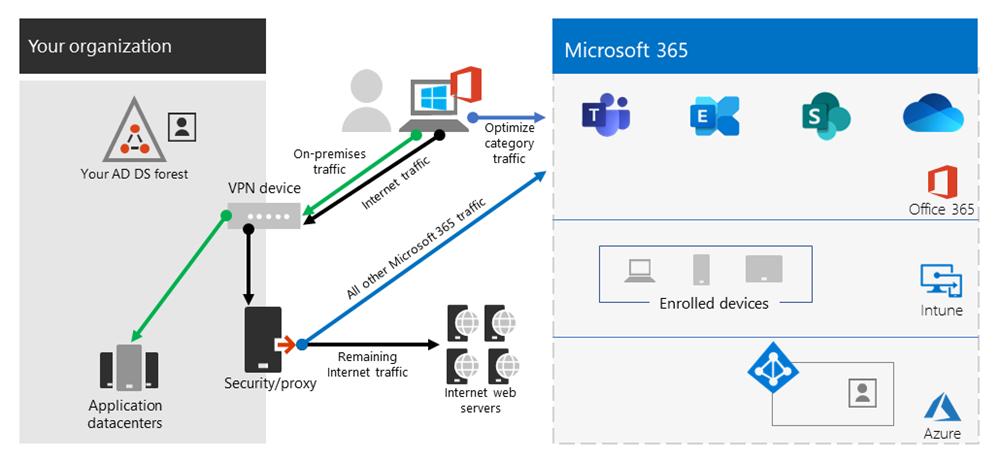 Outlook 365 Not Working Over Vpn