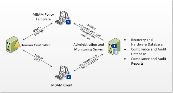 high level architecture for mbam 1 0