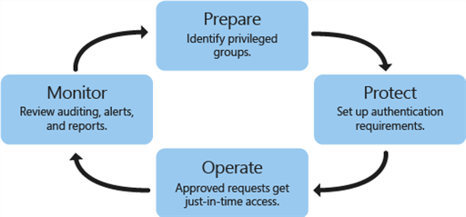 PAM steps: prepare, protect, operate, monitor - diagram