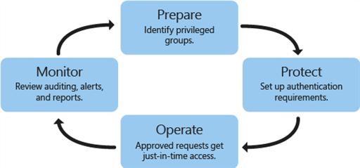 PAM steps: prepare, protect, operate, monitor - diagram