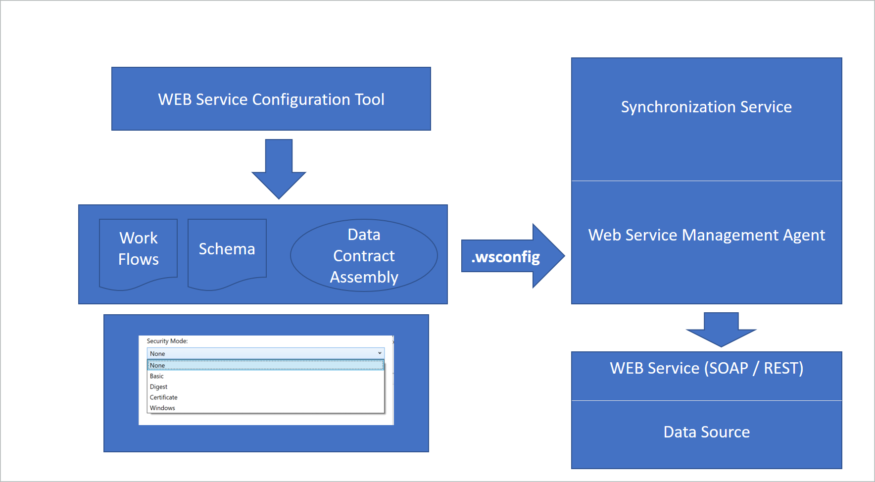 Overview of the generic Web Service connector | Microsoft Docs