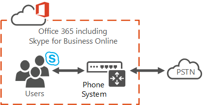 What is Phone System in Office 365? | Microsoft Docs