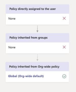 Diagram showing how a global policy takes precedence