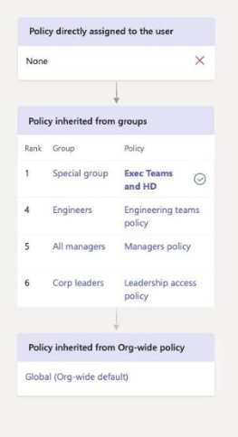 Diagram showing how a policy inherited from  group takes precedence