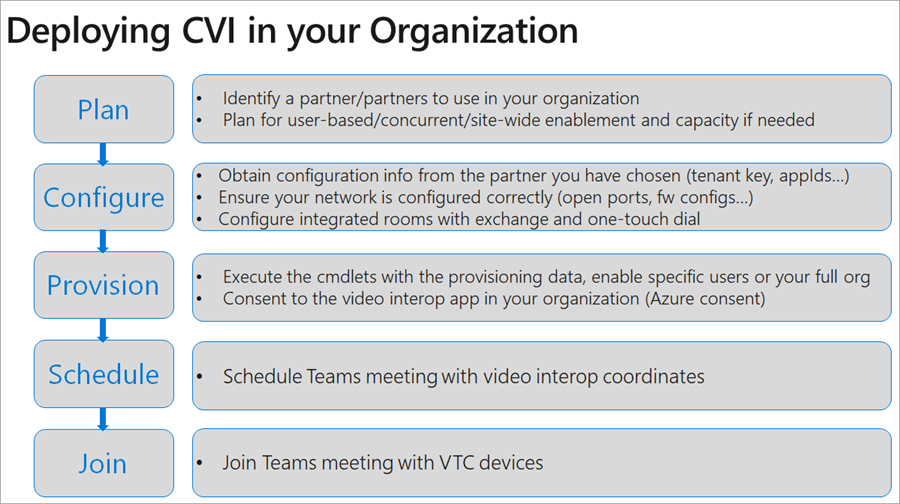Deploying CVI in your organization