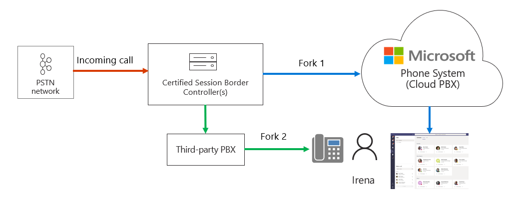 Diagram showing forked Teams endpoints