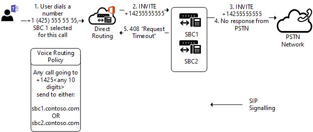 Trunk failover on outbound calls | Microsoft Docs