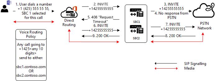 Trunk failover on outbound calls   Microsoft Docs