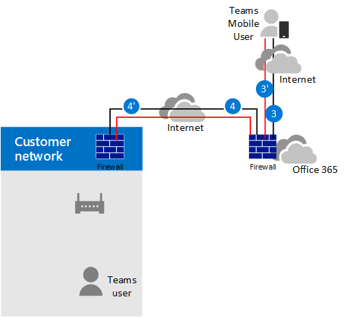 Plan for media bypass with Direct Routing | Microsoft Docs