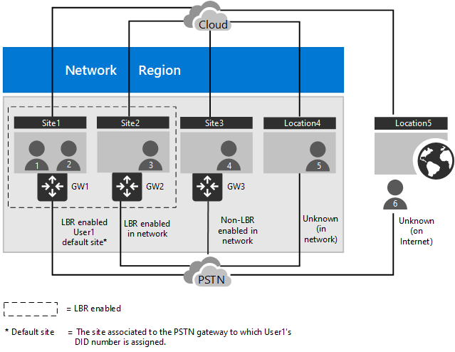 Plan Location-Based Routing for Direct Routing | Microsoft Docs