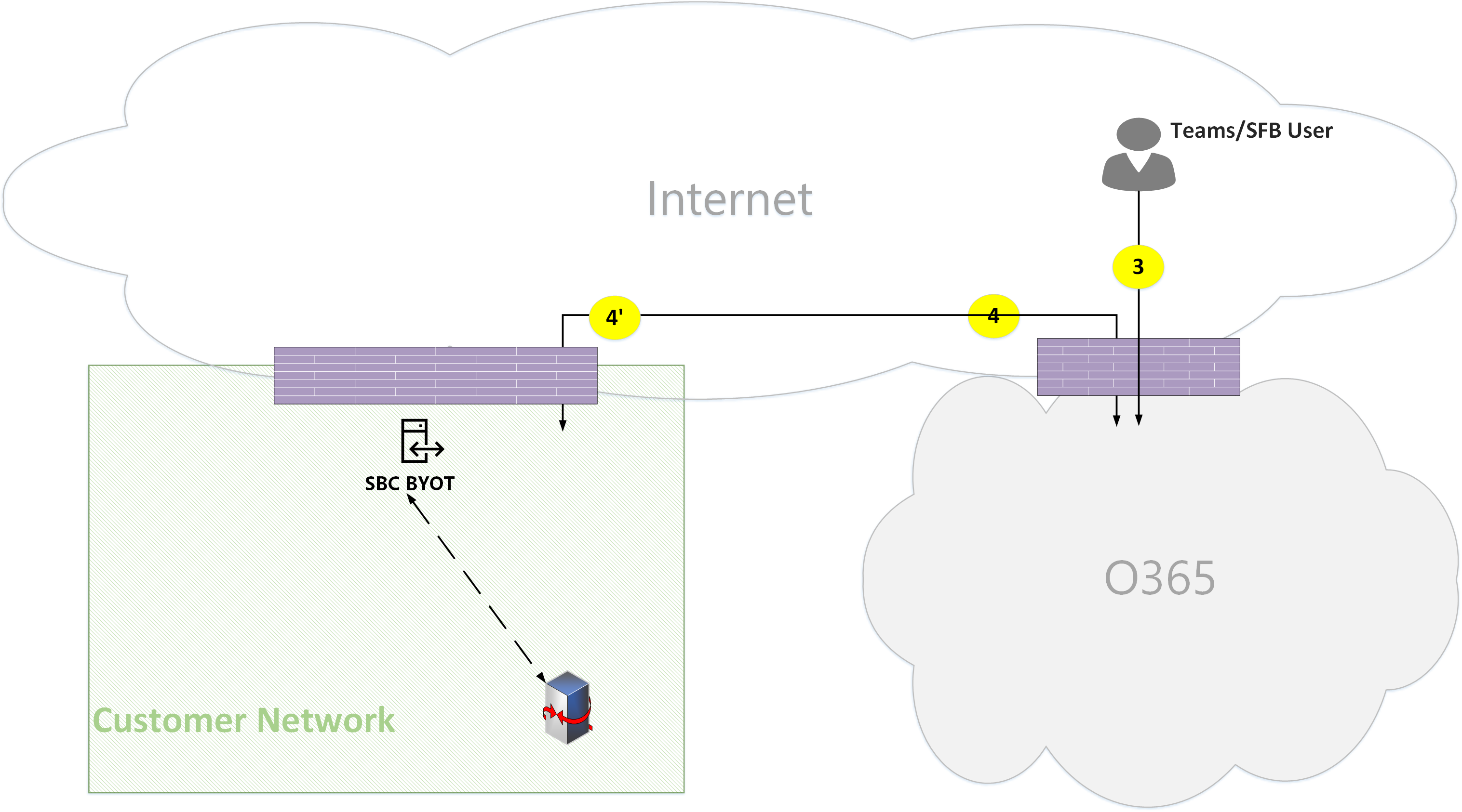 Microsoft Teams Online Call Flows Docs As Well Voice Over Ip Work Diagram On Network With Fax Figure 21