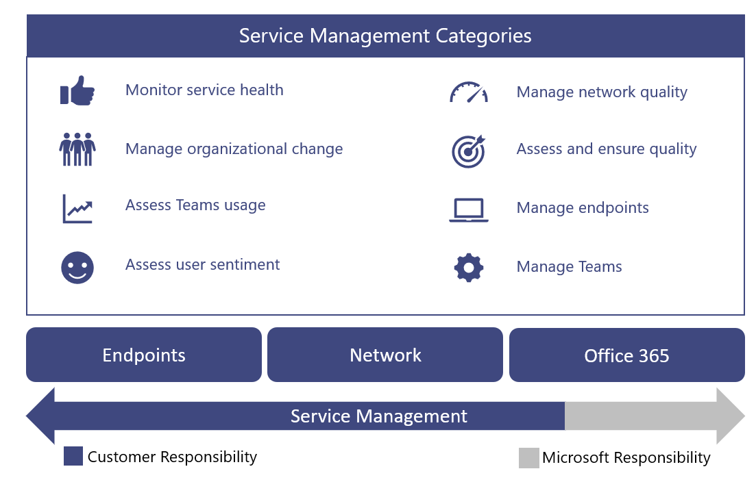 Operations Guide for Microsoft Teams | Microsoft Docs