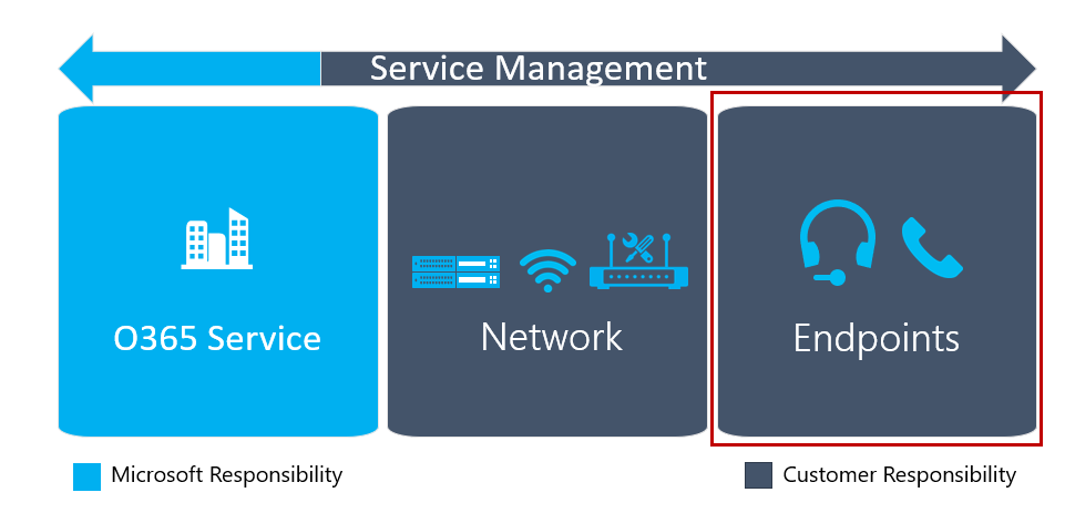Diagram Describing The Three Components Of Quality And How Service Management Overlaps All