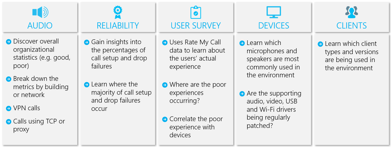 Quality of Experience Review Guide for Microsoft Teams