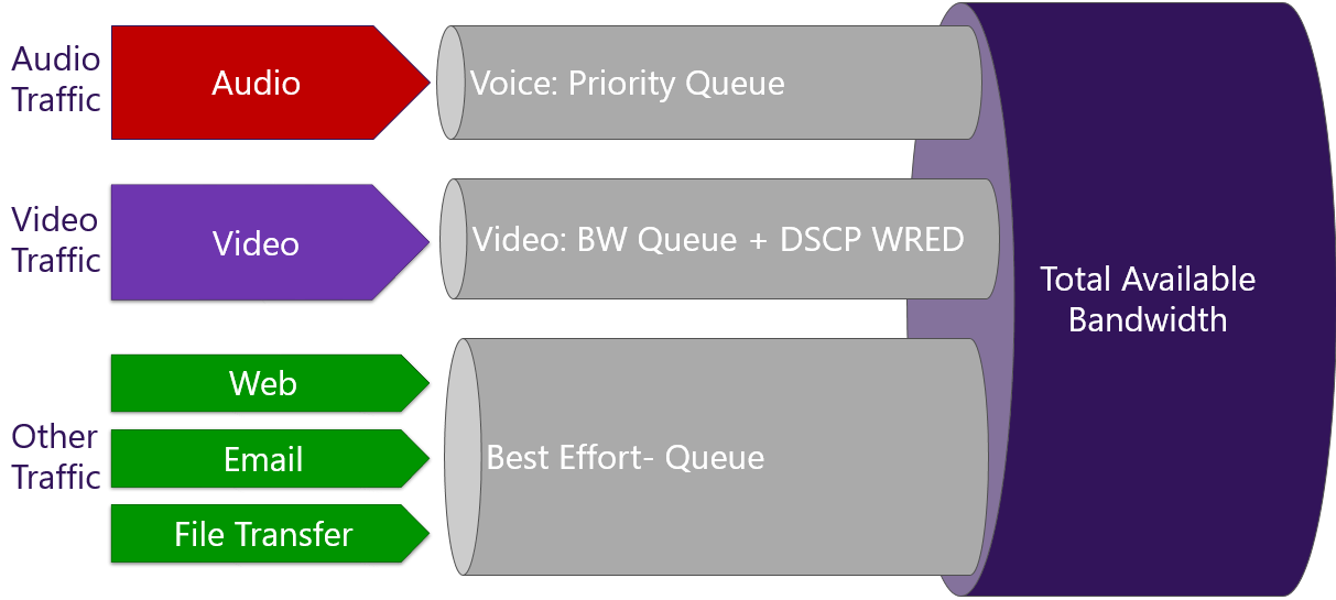 Implement Quality of Service in Microsoft Teams   Microsoft Docs