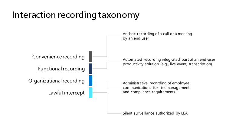 Introduction to Teams Policy-based Recording for Calling ...
