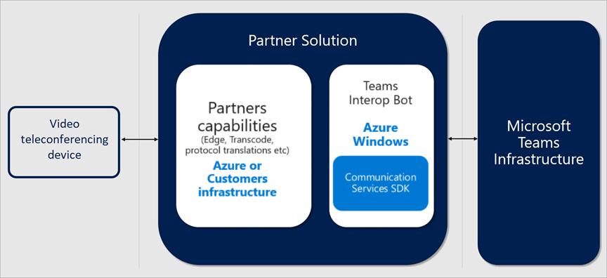 Cloud Video Interop for Microsoft Teams | Microsoft Docs