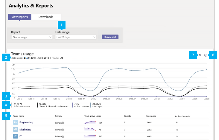 Screenshot of the Teams usage report in the Teams admin center with callouts