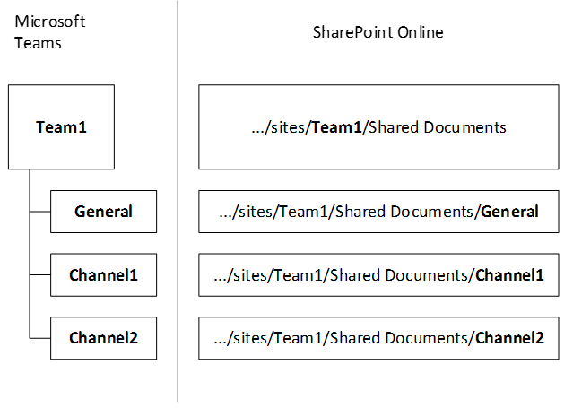 How SharePoint Online and OneDrive for Business interact with