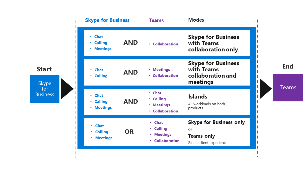 Upgrade journey and coexistence of skype for business and a screenshot of upgrade building blocks from skype for business to teams consisting of skype kristyandbryce Choice Image
