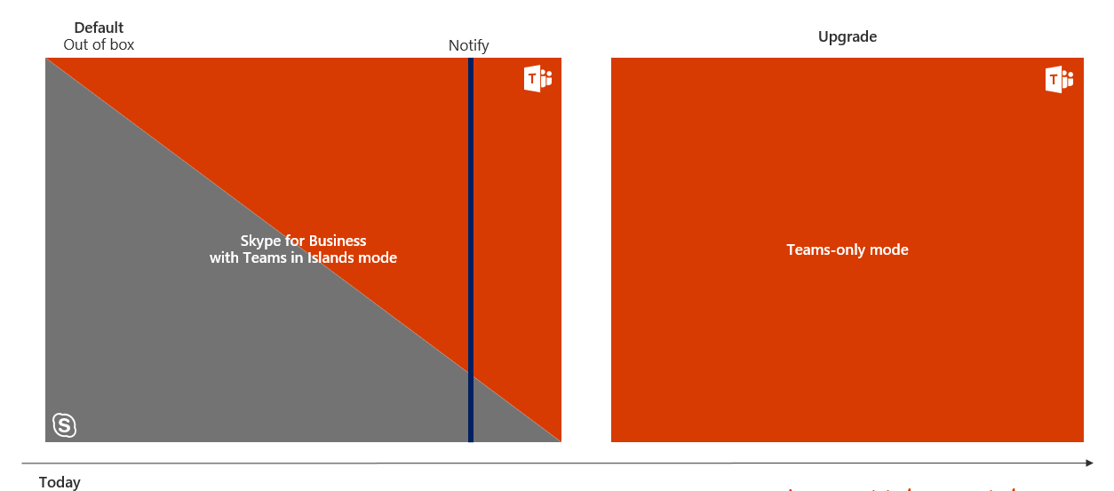 Microsoft Teams upgrade from Skype for Business | Microsoft Docs