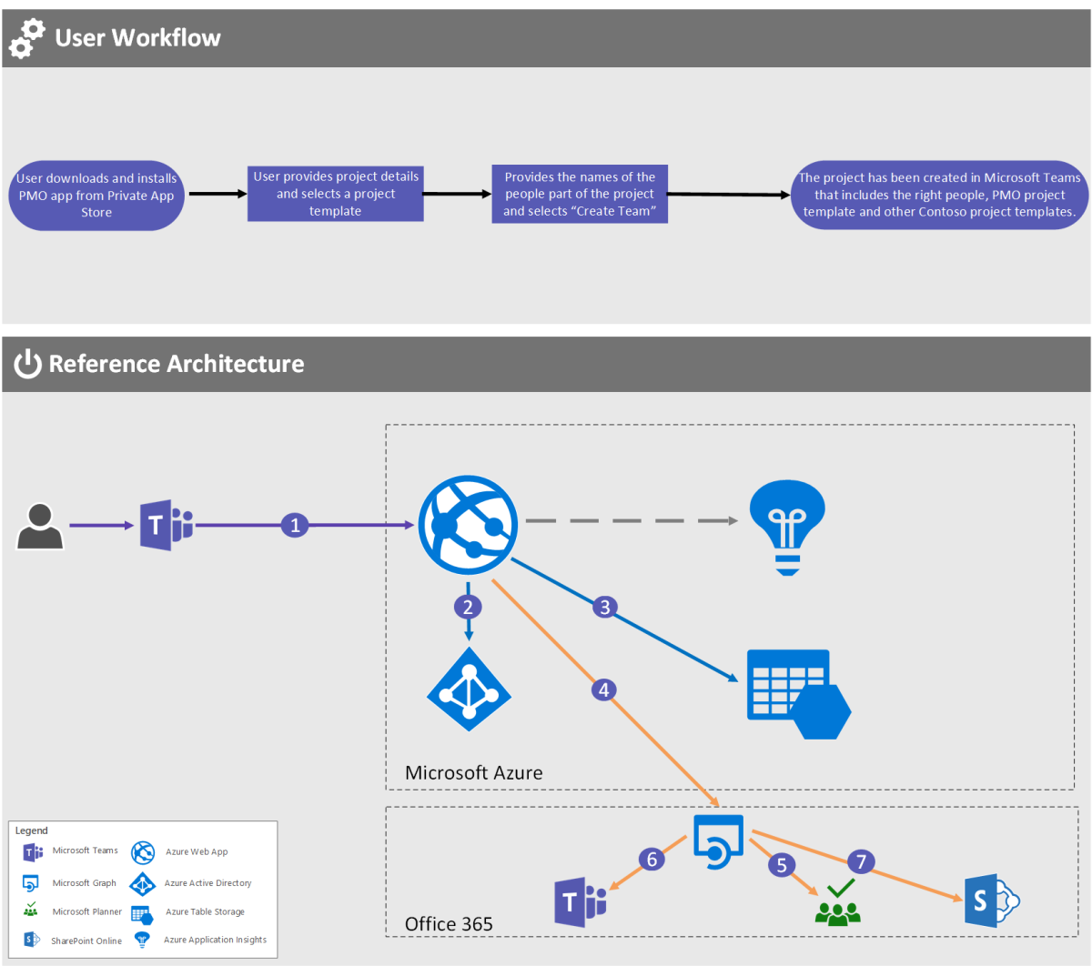 pmo sharepoint site examples