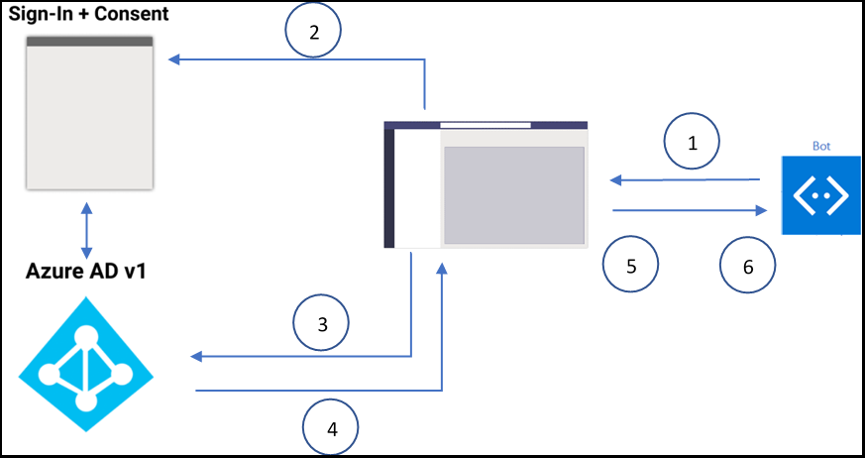 Bot SSO at runtime diagram
