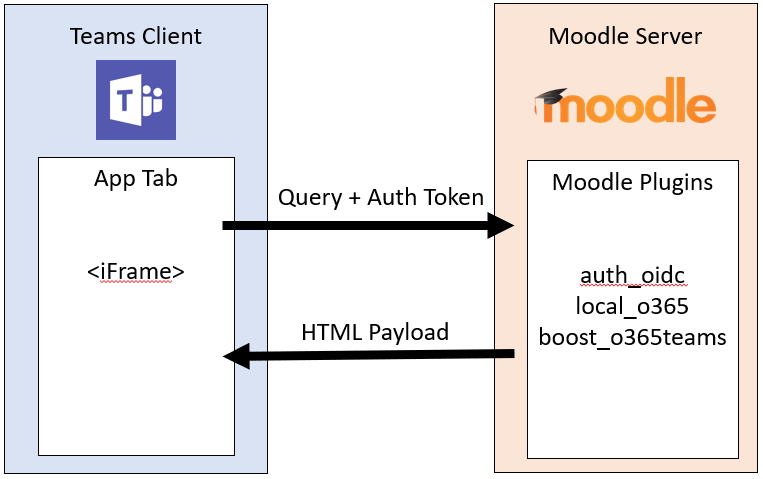 Installing the Moodle integration with Microsoft Teams - Teams