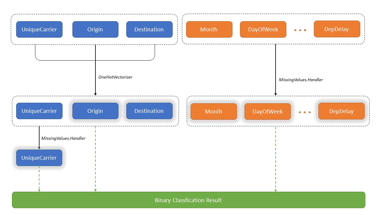 NimbusML Column Selection Syntax - Flight Schedule