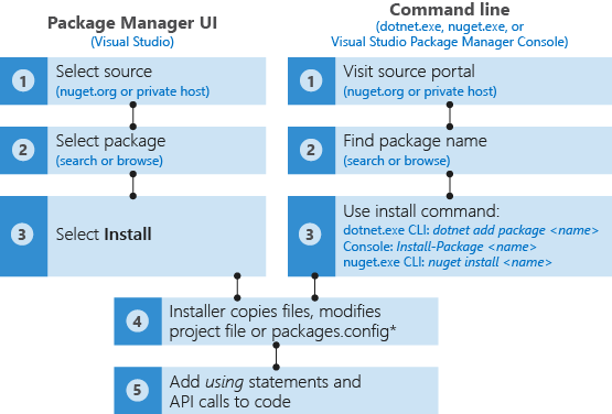 Overview and workflow of using NuGet packages | Microsoft Docs