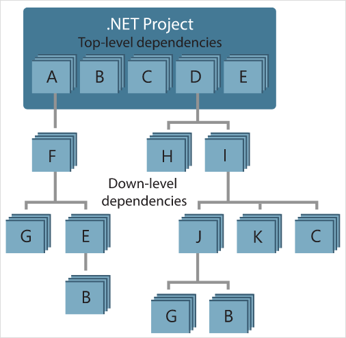 An example NuGet dependency graph for a .NET project