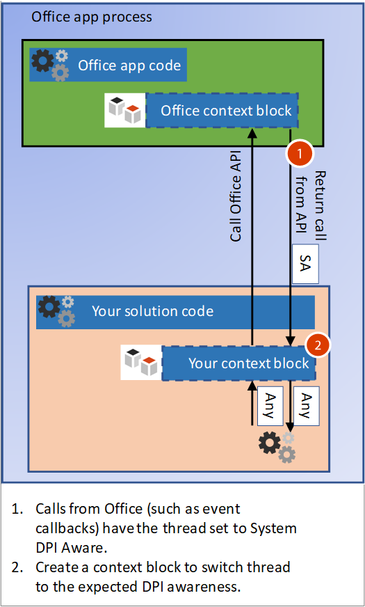 Handle high DPI and DPI scaling in your Office solution
