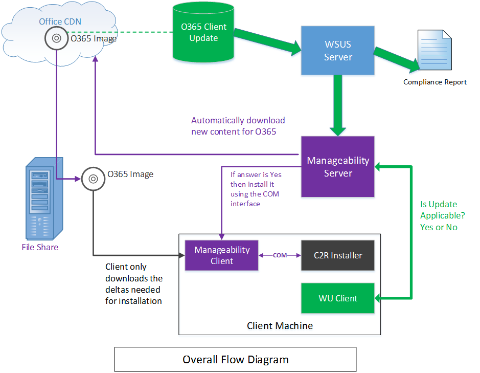 Integrating Manageability Applications With Office 365