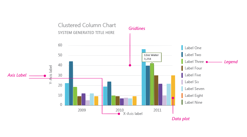 Data visualization style guidelines for Office Add-ins