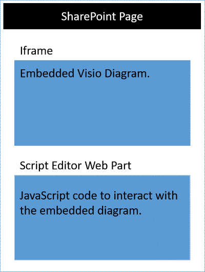 Visio diagram in iframe on SharePoint page along with script editor web part