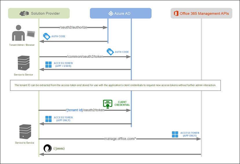 Get started with Office 365 Management APIs | Microsoft Docs