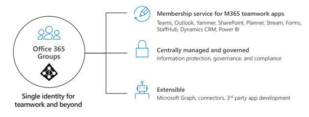 Plan for Office 365 Groups governance | Microsoft Docs