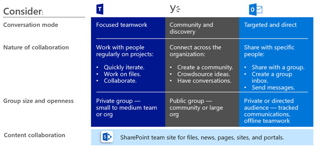 office 365 governance toolkit