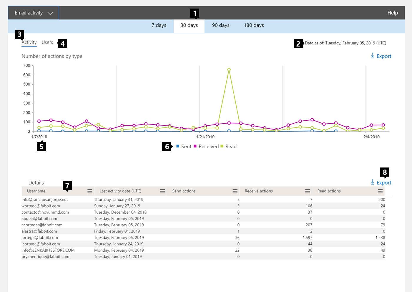 office 365 reports in the admin center email activity microsoft docsemail activity report