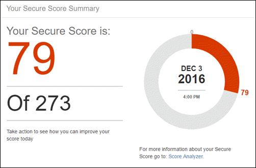 Screenshot of a secure score.