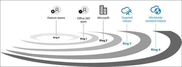Release Validation Rings For Office 365