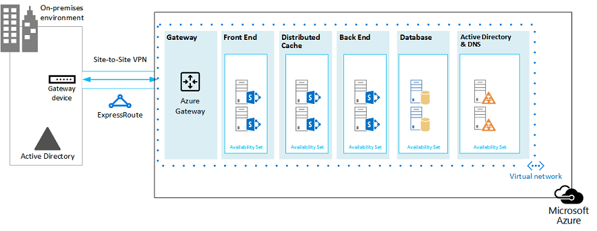 Microsoft Azure Architectures for SharePoint 2013 ...