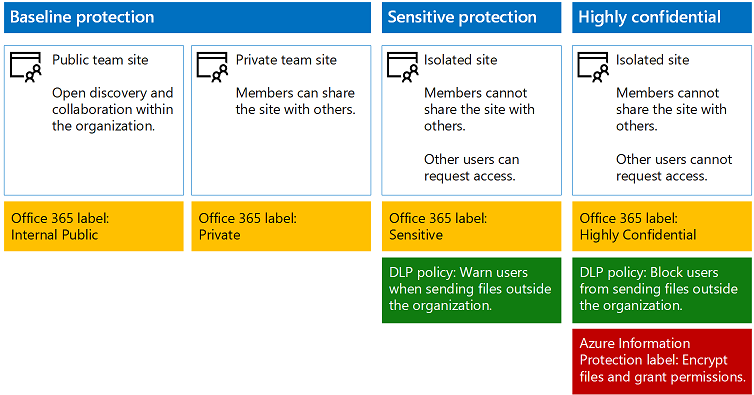 Secure sharepoint online sites and files microsoft docs - Is sharepoint included in office 365 ...