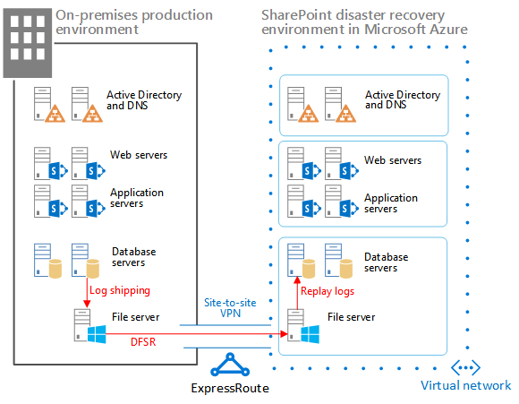 Elements of a SharePoint warm standby solution in Azure