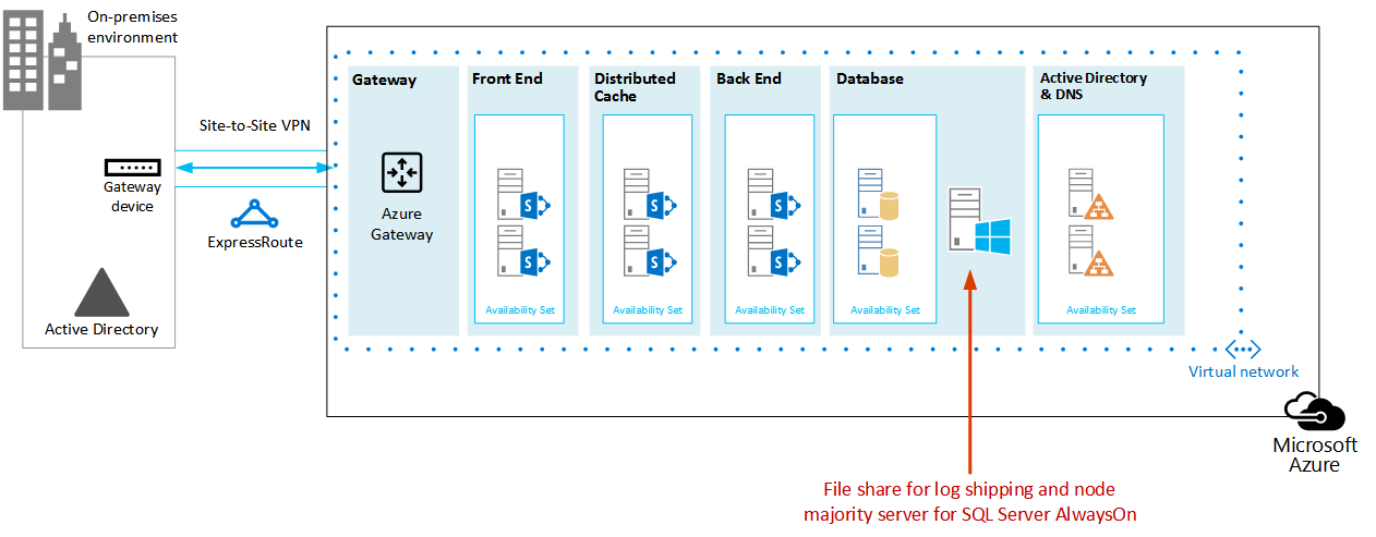 Shows a file share VM added to the  identical cloud service that contains the SharePoint database server roles.