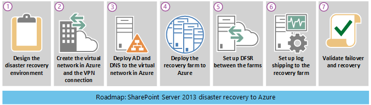 Visual representation of the SharePoint disaster-recovery roadmap.