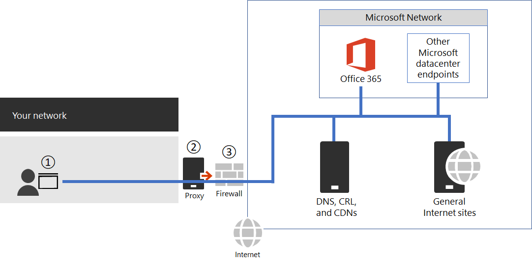 Managing Office 365 endpoints | Microsoft Docs