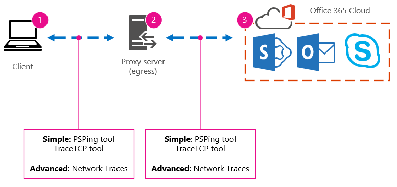 Office 365 performance tuning using baselines and